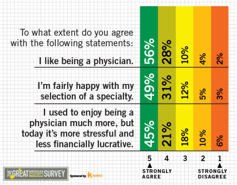 Physician Happiness and Satisfaction Study